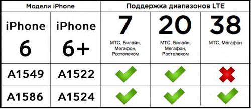 Поддержка LTE