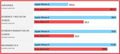 Тест iphone 6 и sony z3