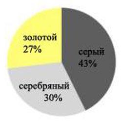 График цветовых предпочтений пользователей iphone6