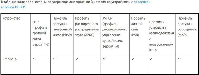 Таблица профилей bluetooth