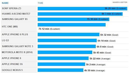 Таблица время работы разных телефонов