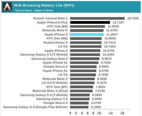 Продолжительность заряда батареи разных телефонов