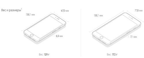 Размеры iphone 6