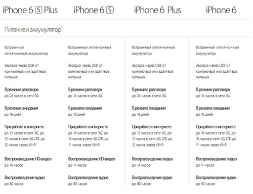 Таблица свойств батарей iPhone 6