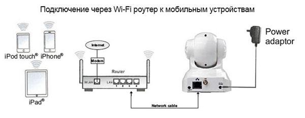 Подключение видеоняни к мобильным устройствам через Wi-Fi
