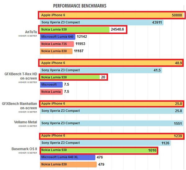 Показатели проведенных бенчмарков