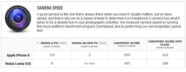 kamera speed - результаты теста