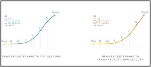 График, который показывает производительность процессора