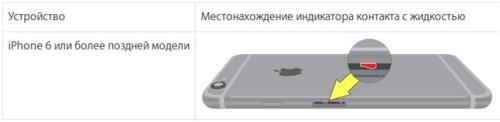 Местонахождение индикатора контакта с жидкостью на схематическом изображении iPhone