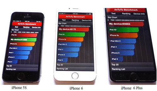 Анализ параметров моделей iPhone