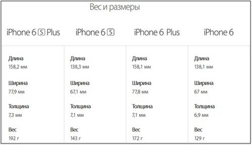 Таблица размеров моделей iPhone