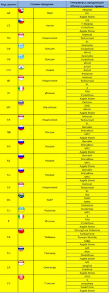 Коды стран , сведенные в таблицу