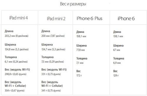 Вес и размер различных моделей iPad и iPhone