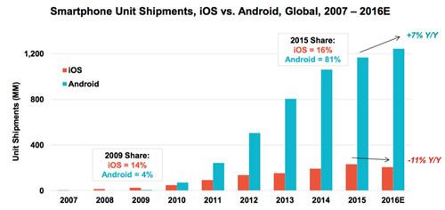 Продажи андроид и ios