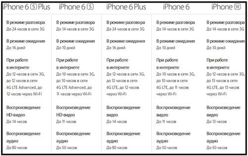 Энергопотребления iphone