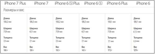 Сравнение веса в граммах у айфонов