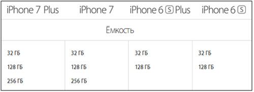 Объемы памяти на айфонах 6с, 6с+, 7 и 7+