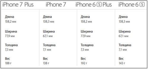 Размеры моделей iPhone 6s, 6 Plus, 7, 7Plus