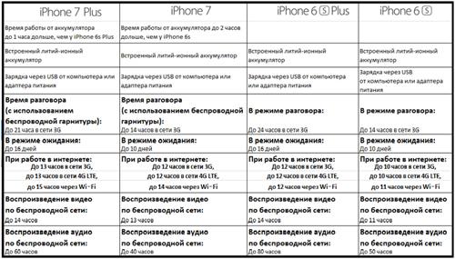 Сравнение работы батарей у разных iPhone