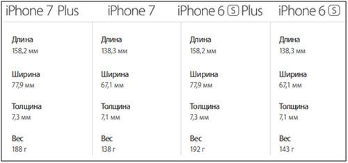 Габариты и вес iPhone