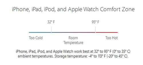 Информация о температуре для использования iphone