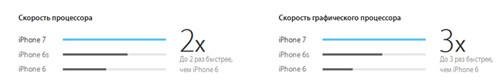 Скорость работы процессоров у айфонов 7, 6 и 6с
