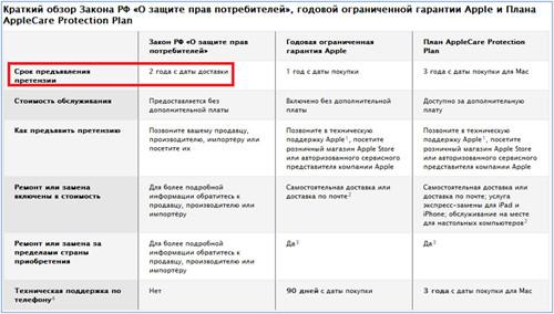 Сравнение закона РФ и гарантией от Apple
