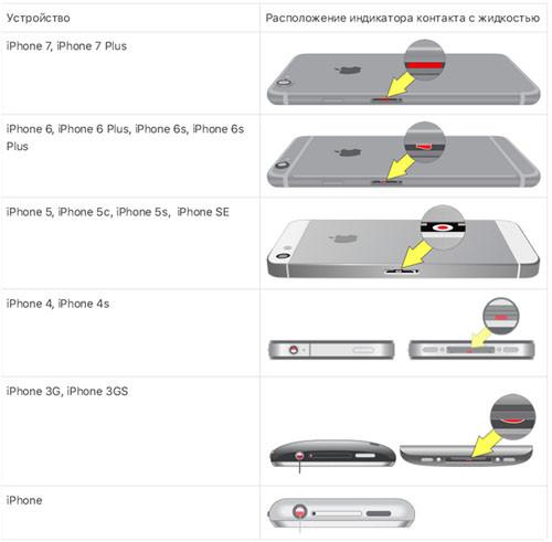 Расположение индикатора на iPhone